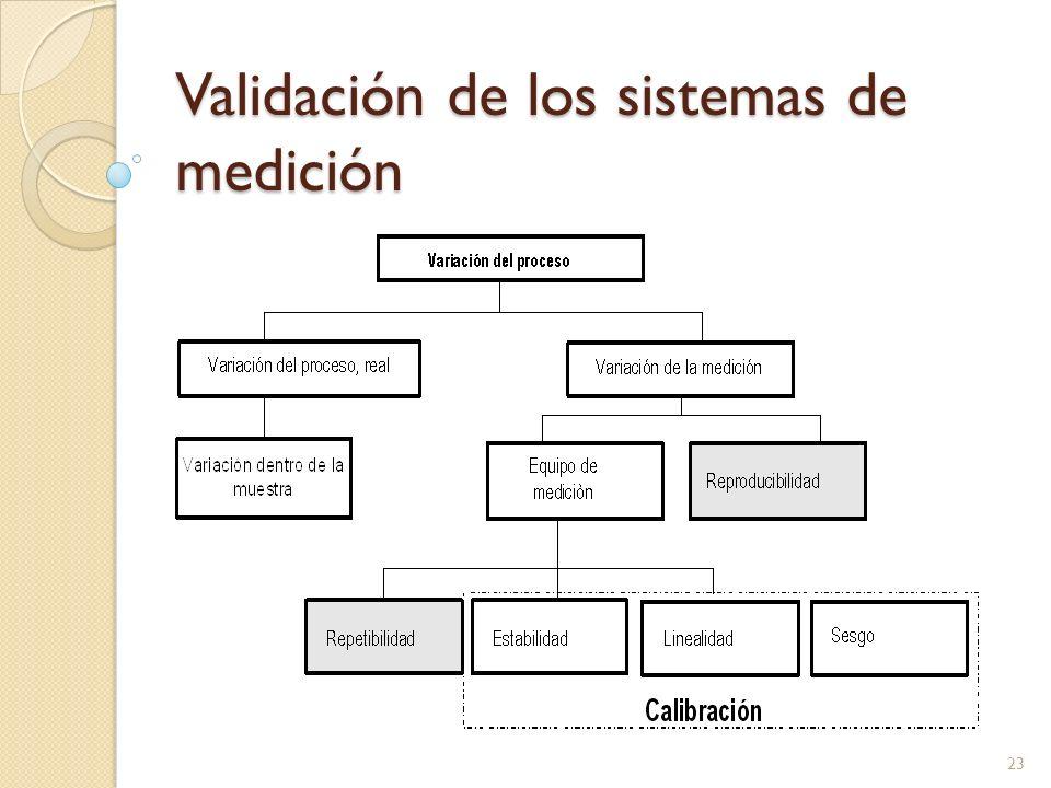 Validación de los sistemas de medición