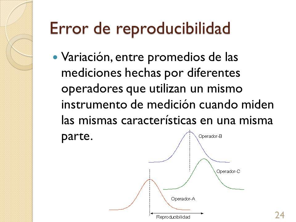 Error de reproducibilidad