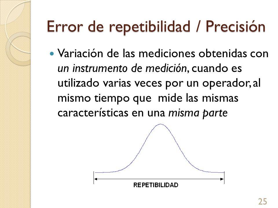 Error de repetibilidad / Precisión