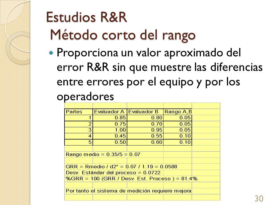 Estudios R&R Método corto del rango