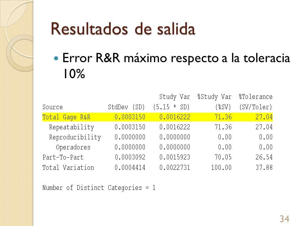 Resultados de salida Error R&R máximo respecto a la toleracia 10%