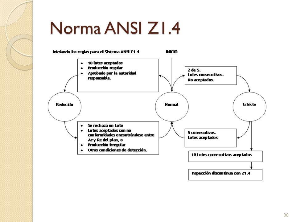 Norma ANSI Z1.4