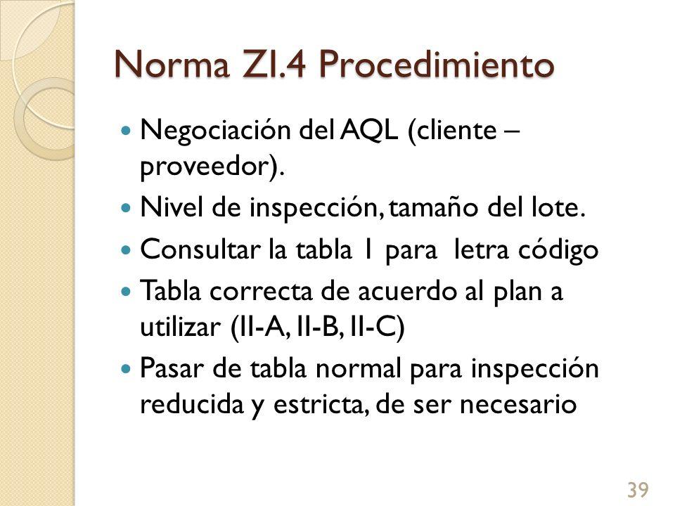 Norma ZI.4 Procedimiento