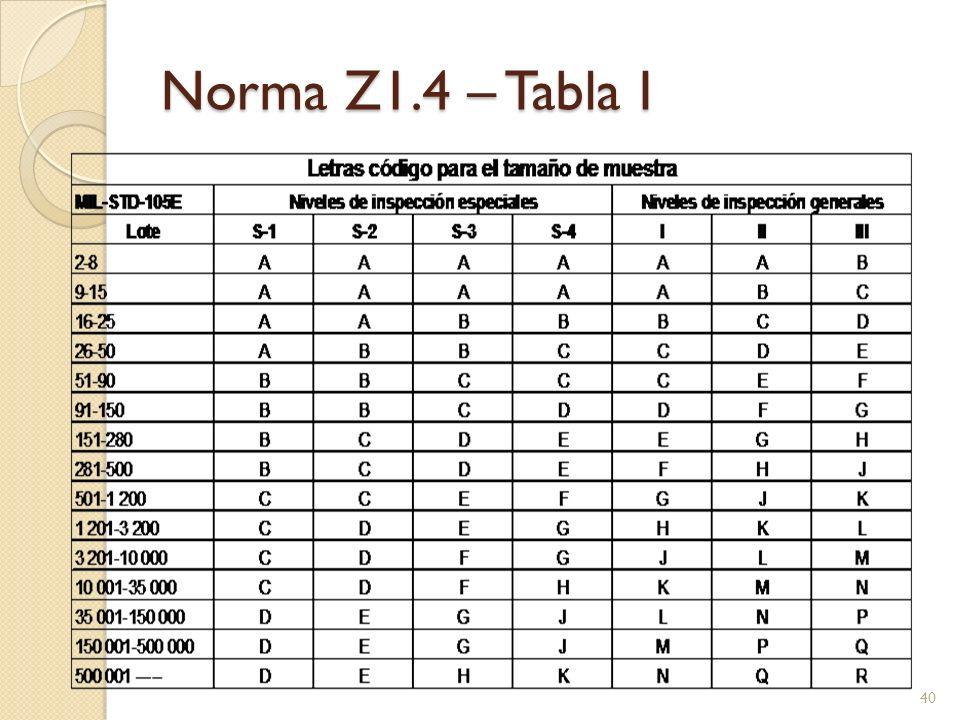 Norma Z1.4 – Tabla I