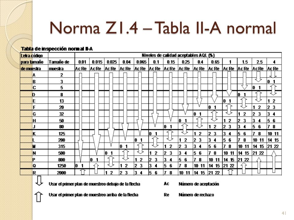 Norma Z1.4 – Tabla II-A normal