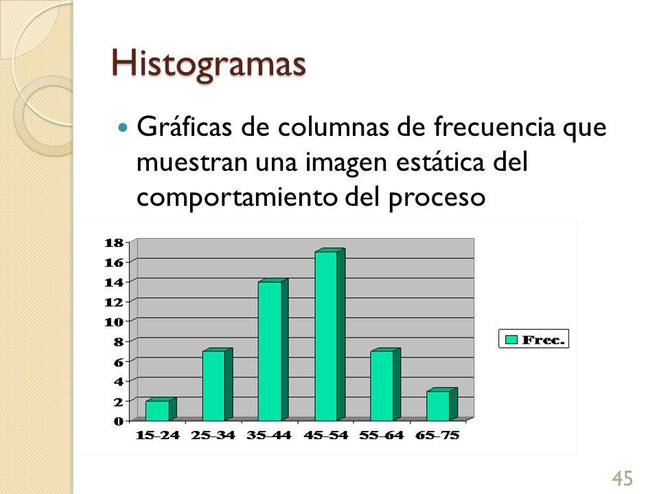 Histogramas Gráficas de columnas de frecuencia que muestran una imagen estática del comportamiento del proceso.