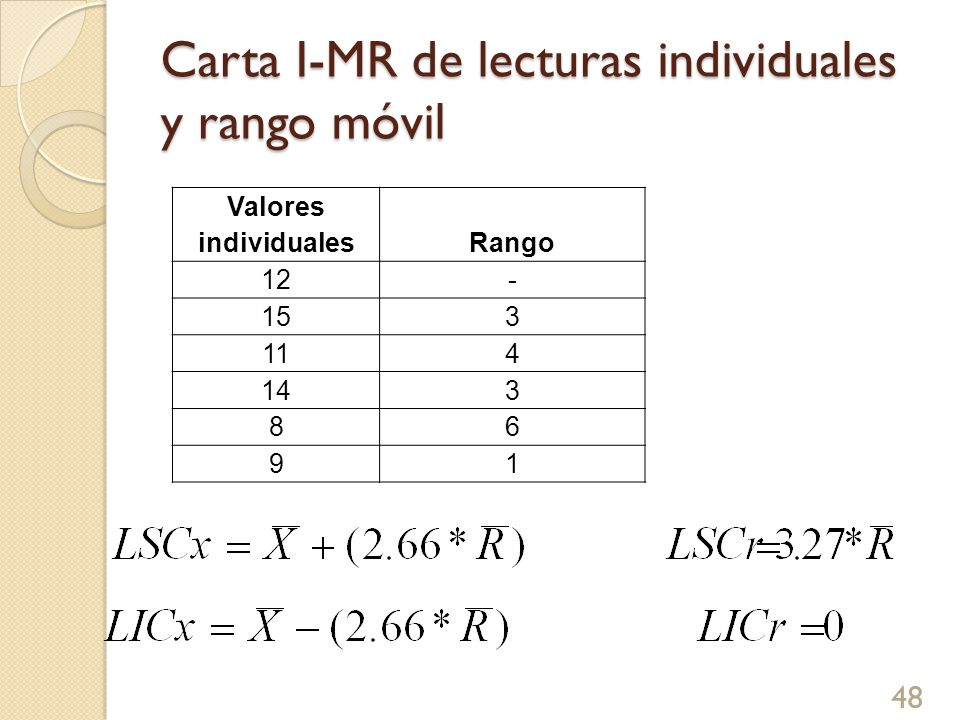 Carta I-MR de lecturas individuales y rango móvil