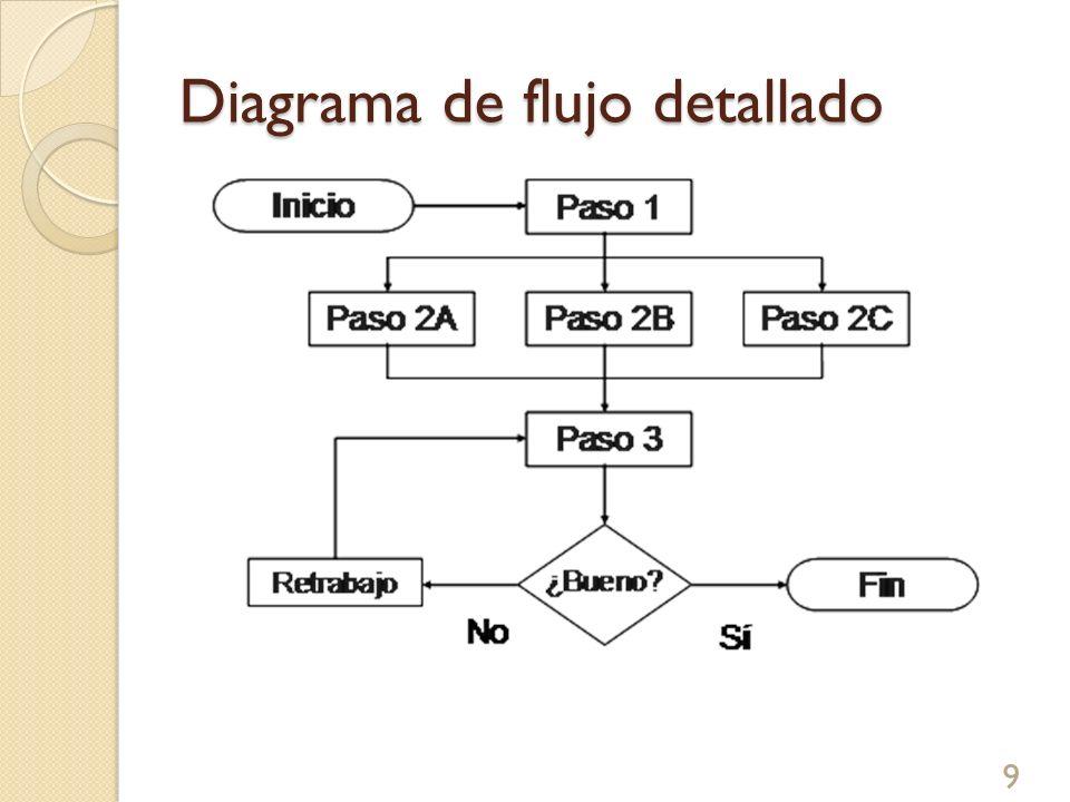 Diagrama de flujo detallado