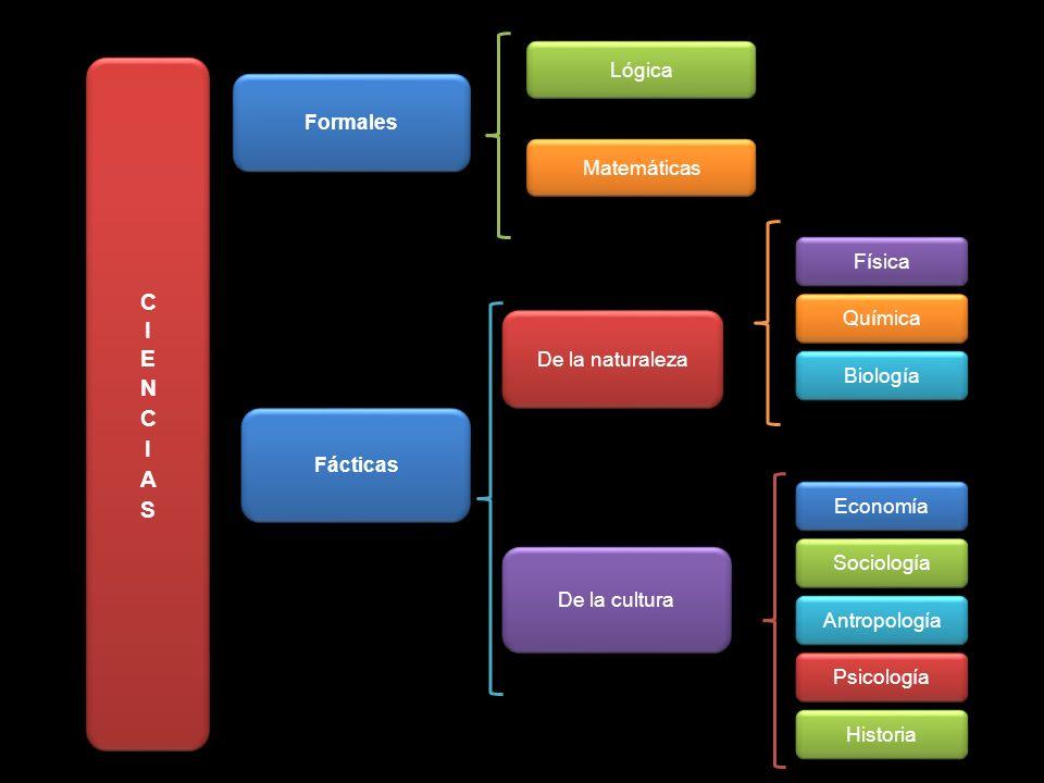CIENCIAS Lógica Formales Matemáticas Física Química De la naturaleza
