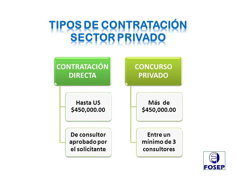 TIPOS DE CONTRATACIÓN SECTOR PRIVADO