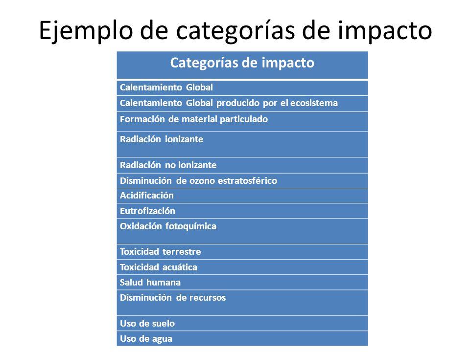 Ejemplo de categorías de impacto