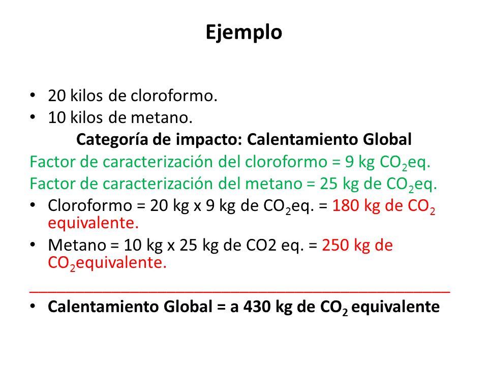 Categoría de impacto: Calentamiento Global