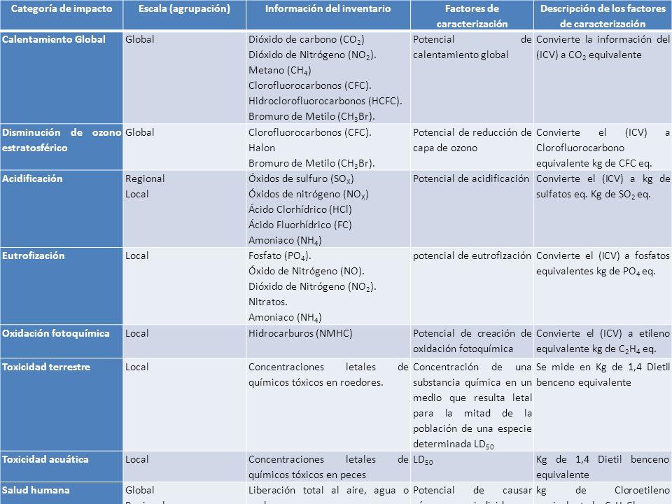 Información del inventario Factores de caracterización