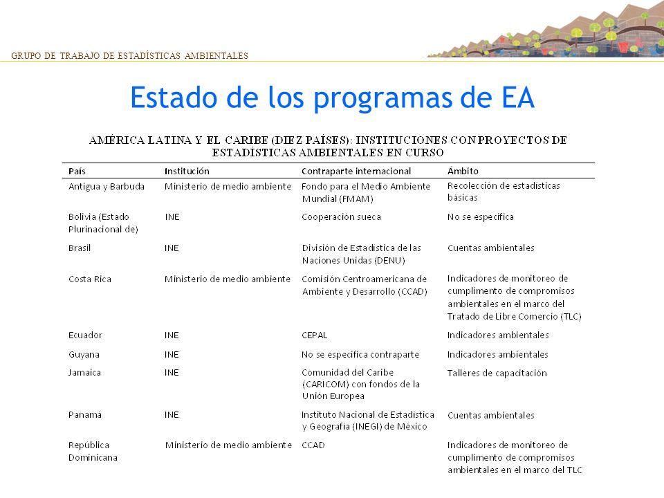 Estado de los programas de EA