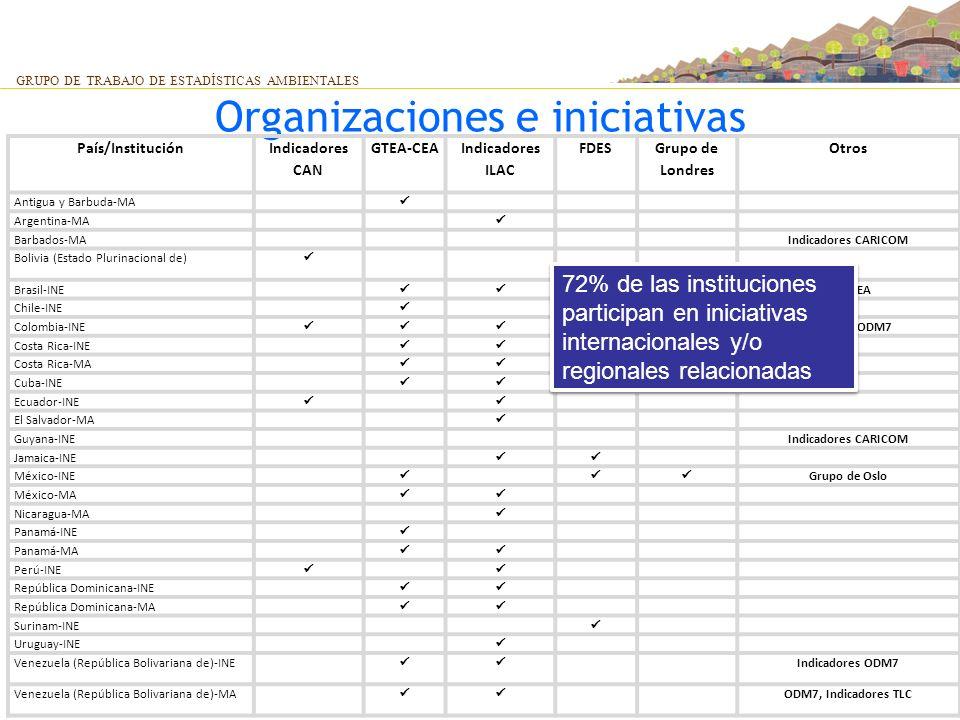 Organizaciones e iniciativas
