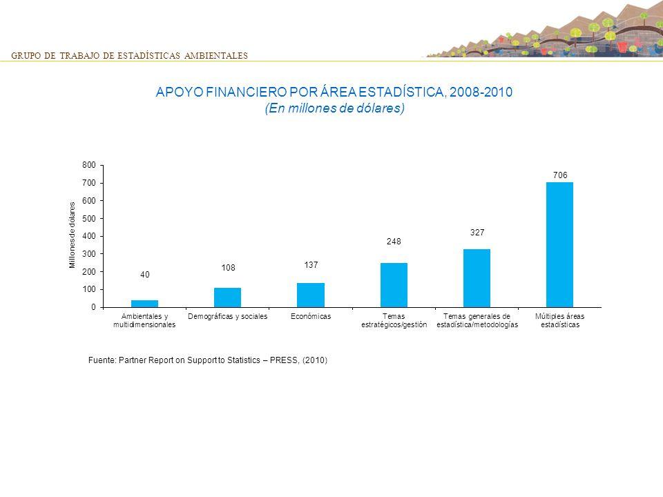 APOYO FINANCIERO POR ÁREA ESTADÍSTICA, 2008-2010