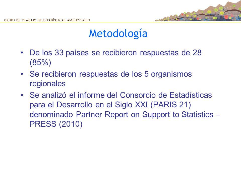 Metodología De los 33 países se recibieron respuestas de 28 (85%)