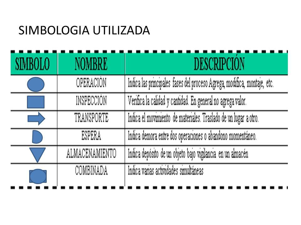 SIMBOLOGIA UTILIZADA