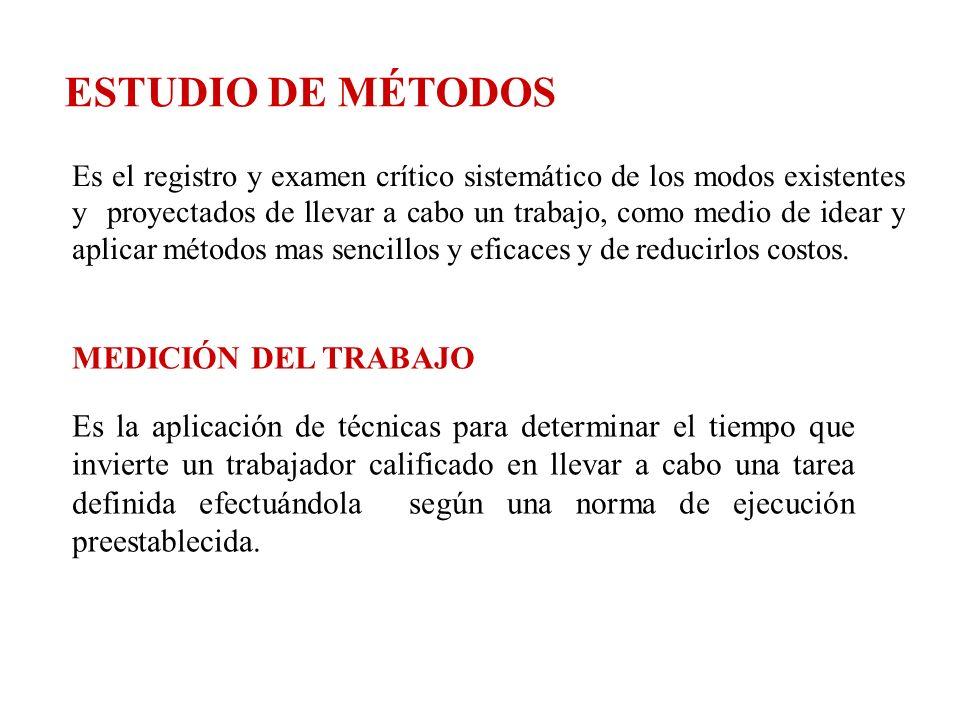 ESTUDIO DE MÉTODOS MEDICIÓN DEL TRABAJO