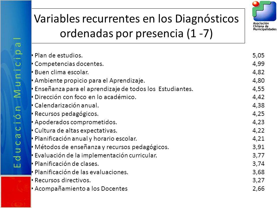 Variables recurrentes en los Diagnósticos ordenadas por presencia (1 -7)
