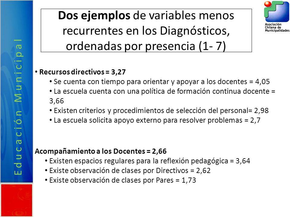 Dos ejemplos de variables menos recurrentes en los Diagnósticos, ordenadas por presencia (1- 7)