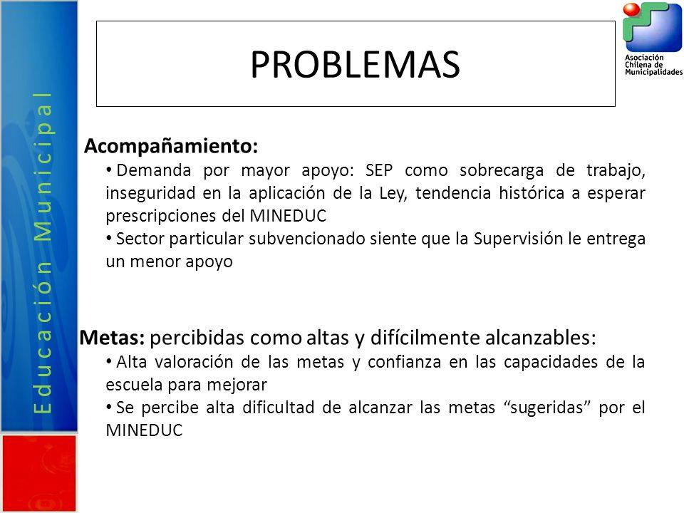 PROBLEMAS Educación Municipal Acompañamiento: