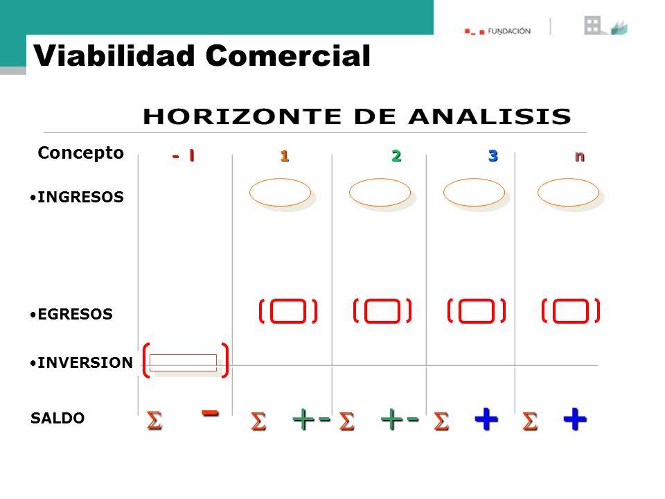 HORIZONTE DE ANALISIS Viabilidad Comercial  -  +-  +-  +  +