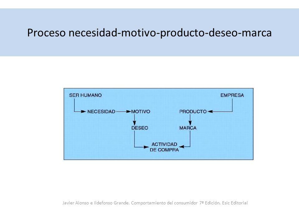 Proceso necesidad-motivo-producto-deseo-marca