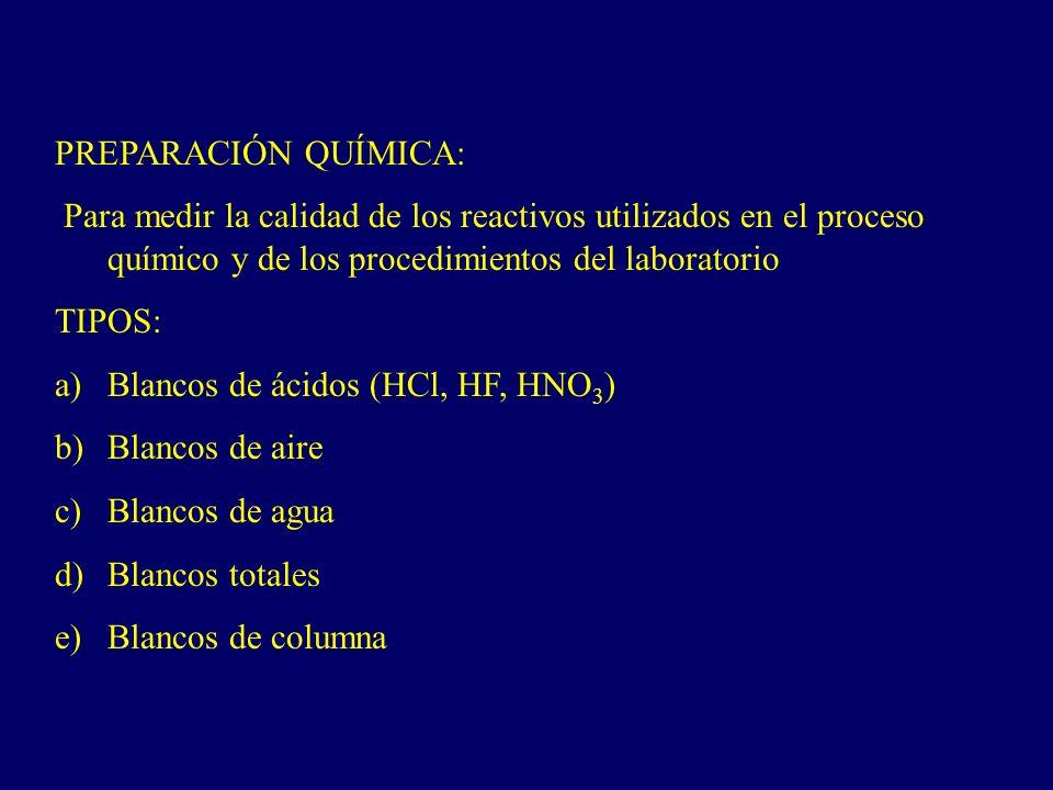 PREPARACIÓN QUÍMICA: Para medir la calidad de los reactivos utilizados en el proceso químico y de los procedimientos del laboratorio.