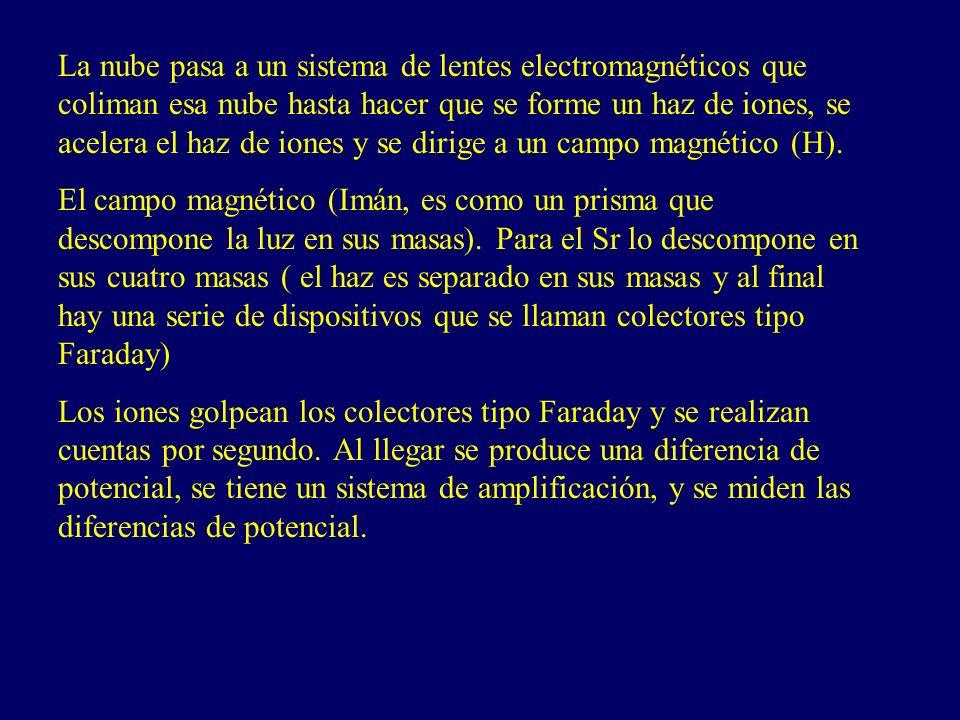 La nube pasa a un sistema de lentes electromagnéticos que coliman esa nube hasta hacer que se forme un haz de iones, se acelera el haz de iones y se dirige a un campo magnético (H).