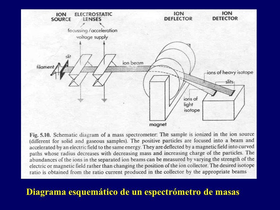 Diagrama esquemático de un espectrómetro de masas