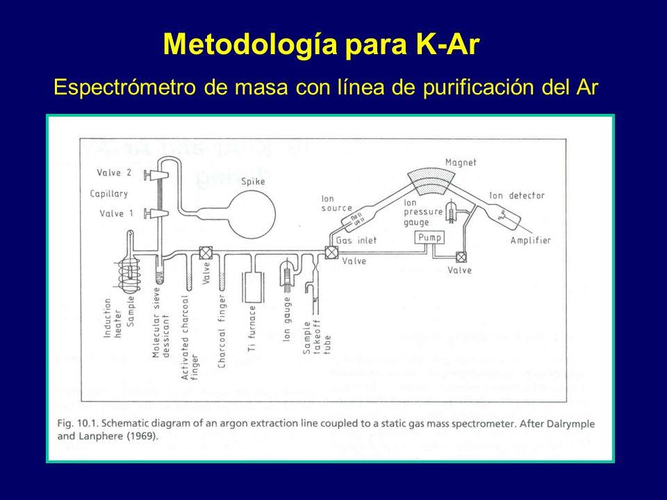 Metodología para K-Ar Espectrómetro de masa con línea de purificación del Ar