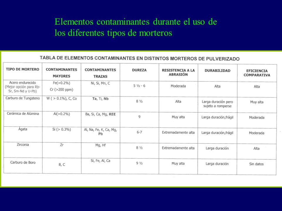 Elementos contaminantes durante el uso de los diferentes tipos de morteros