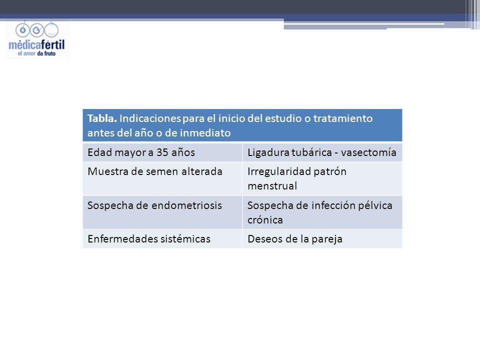 Tabla. Indicaciones para el inicio del estudio o tratamiento antes del año o de inmediato