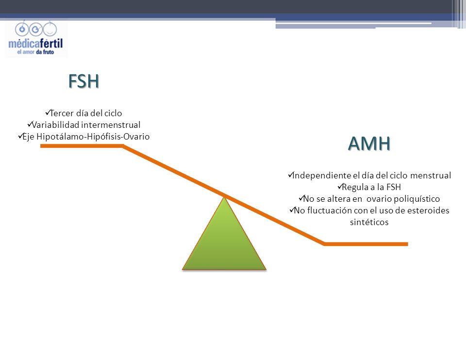 FSH AMH Tercer día del ciclo Variabilidad intermenstrual