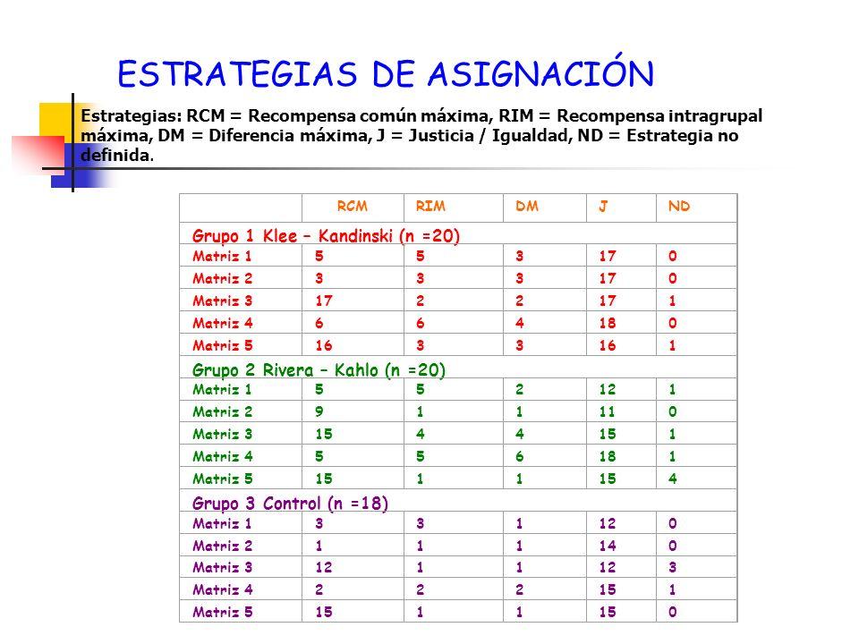 ESTRATEGIAS DE ASIGNACIÓN