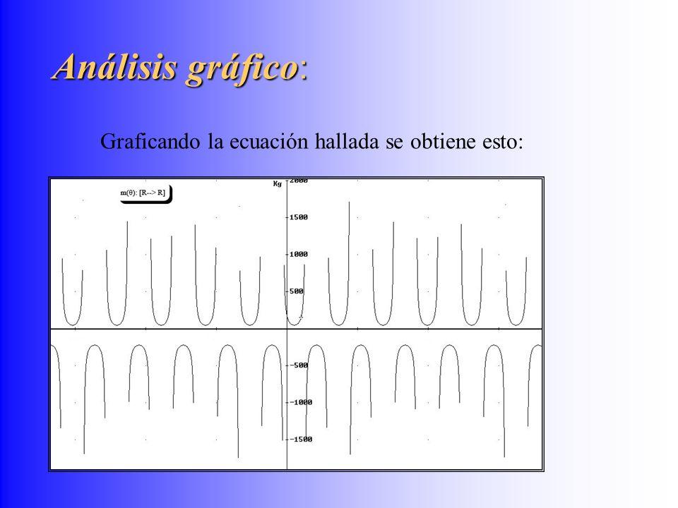 Análisis gráfico: Graficando la ecuación hallada se obtiene esto:
