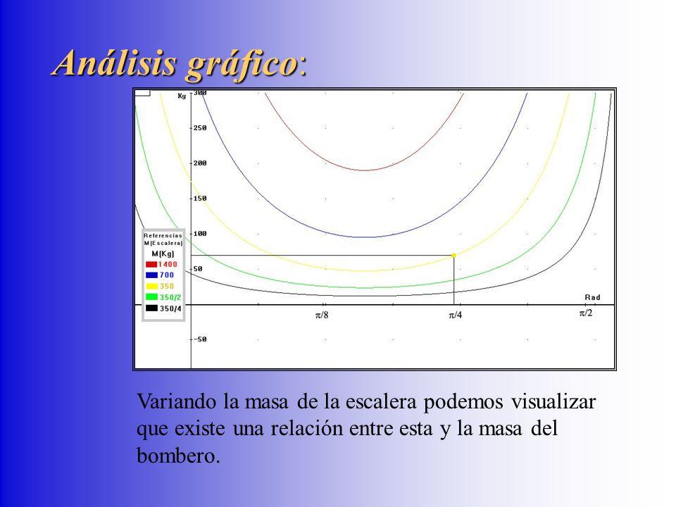 Análisis gráfico: Variando la masa de la escalera podemos visualizar que existe una relación entre esta y la masa del bombero.