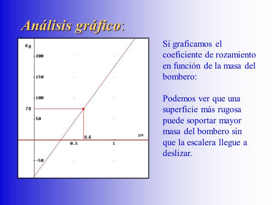 Análisis gráfico: Si graficamos el coeficiente de rozamiento en función de la masa del bombero: