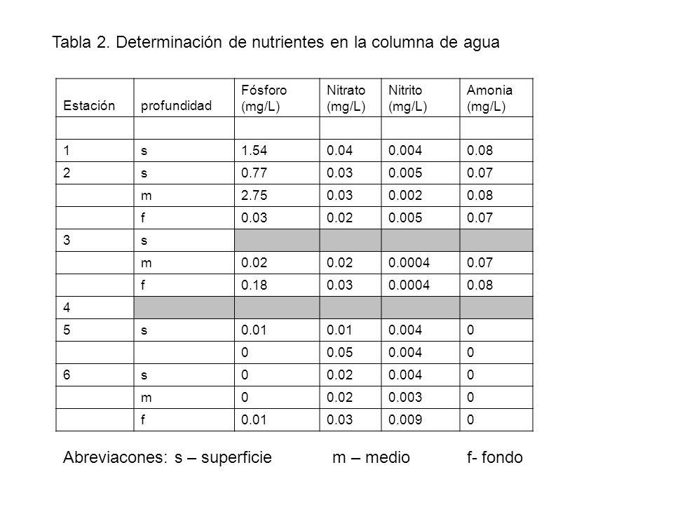 Tabla 2. Determinación de nutrientes en la columna de agua