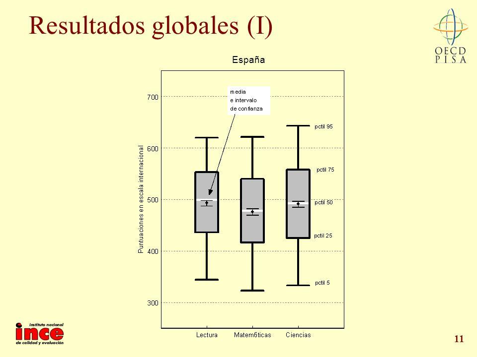 Resultados globales (I)