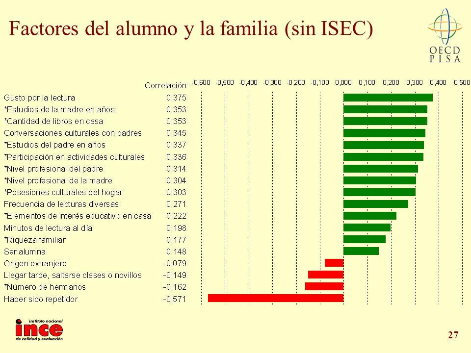 Factores del alumno y la familia (sin ISEC)
