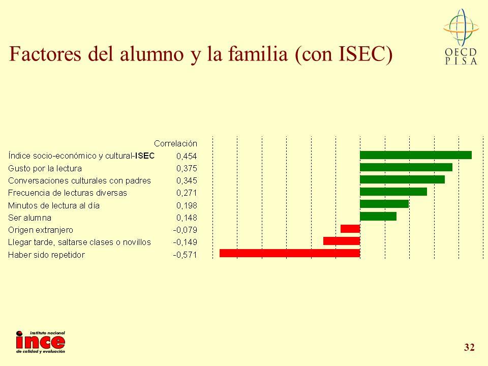 Factores del alumno y la familia (con ISEC)