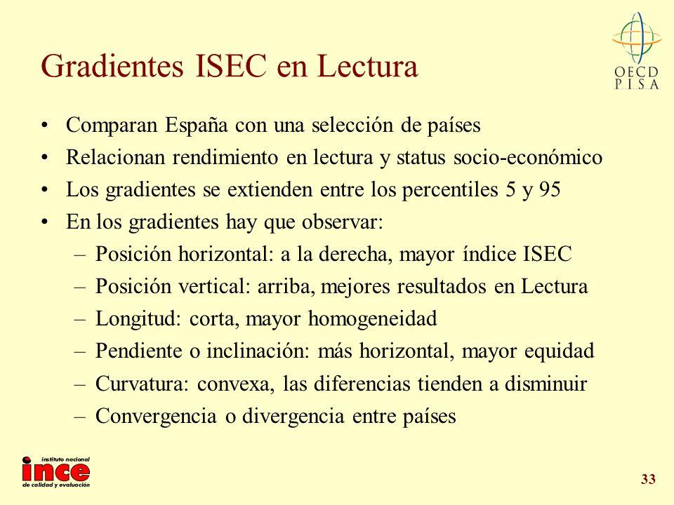 Gradientes ISEC en Lectura