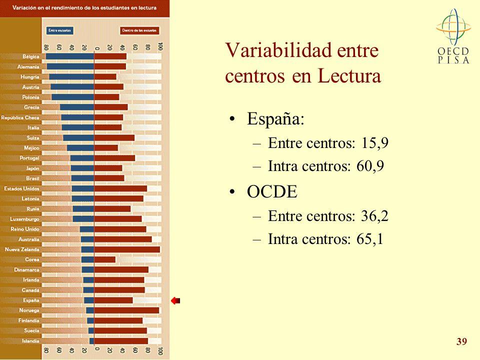 Variabilidad entre centros en Lectura