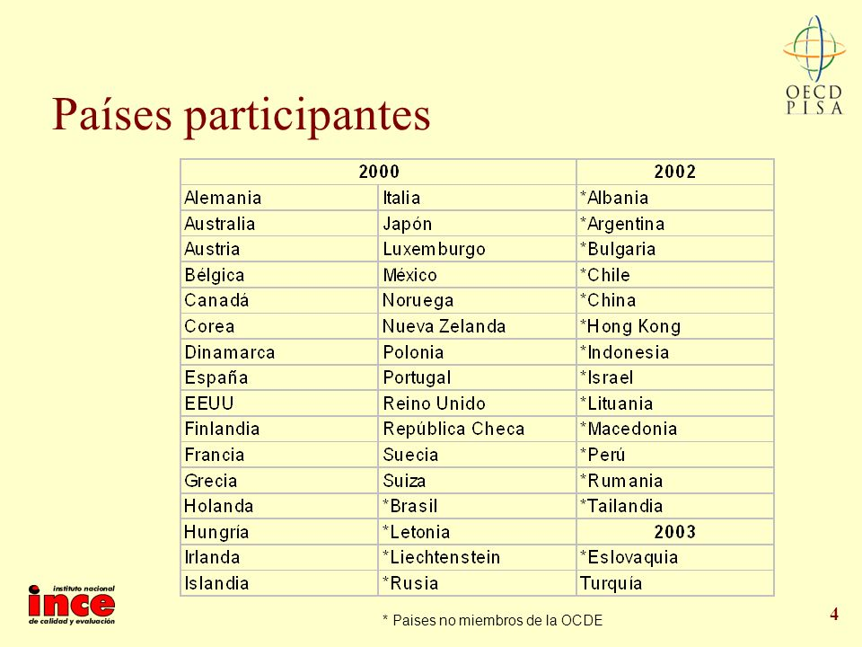Países participantes * Paises no miembros de la OCDE