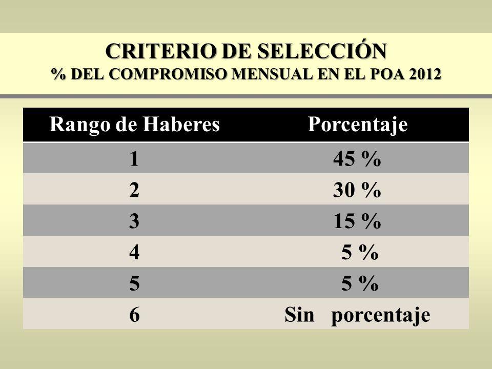 Criterio de Selección % del compromiso mensual en el POA 2012