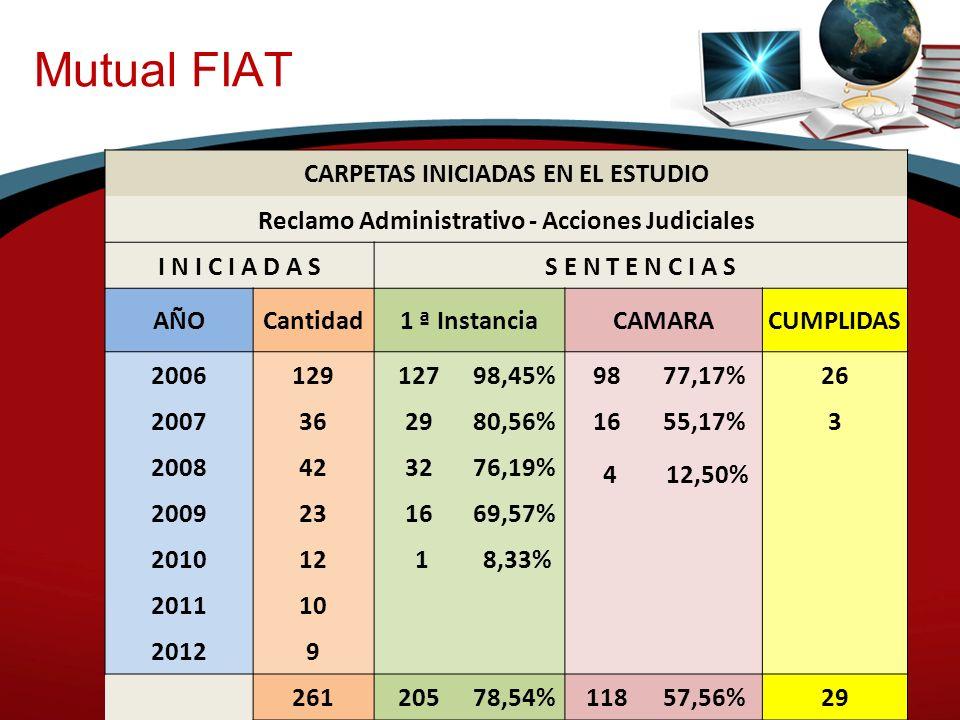 Mutual FIAT CARPETAS INICIADAS EN EL ESTUDIO