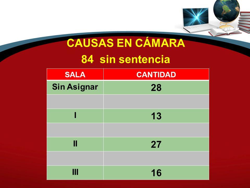 CAUSAS EN CÁMARA 84 sin sentencia