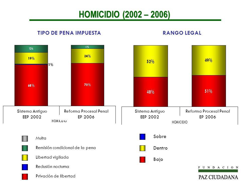 HOMICIDIO (2002 – 2006) TIPO DE PENA IMPUESTA RANGO LEGAL Sobre Dentro